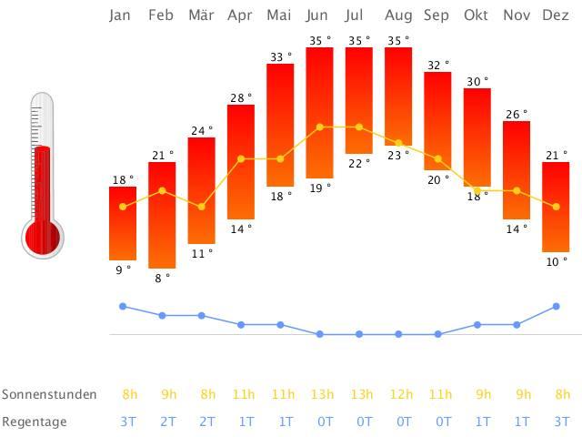 Das Klima in Ägypten