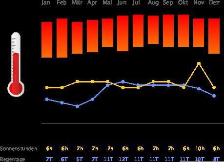 Klimatabelle Dominikanische Republik