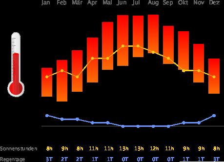 Klimatabelle Kairo
