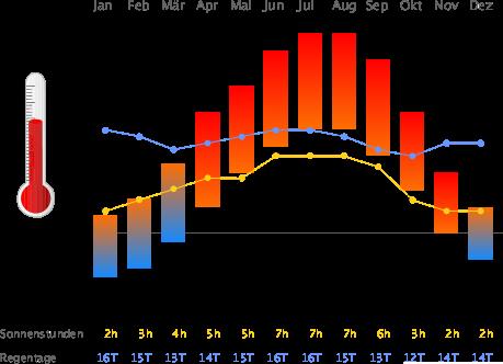 Klimatabelle München