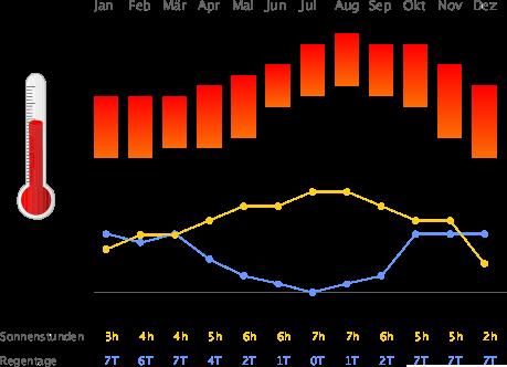 Klimatabelle Azoren