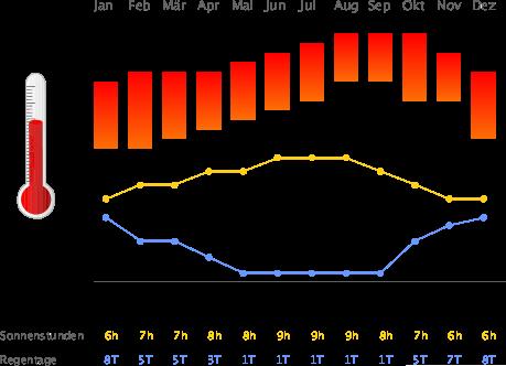 Klimatabelle Gran Canaria