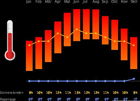 Klimatabelle Marsa Alam