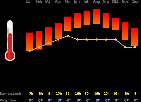 Klimatabelle Sharm el Sheikh