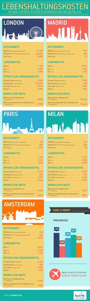 Übersicht über die Lebenshaltungskosten in europäischen Städten